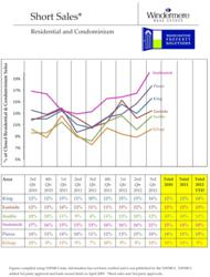 King County Short Sale Statistics 3rd Qtr 2012
